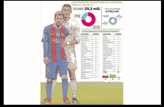 Las apuestas deportivas presenciales superan los 29 millones de euros al a&ntilde;o<br />