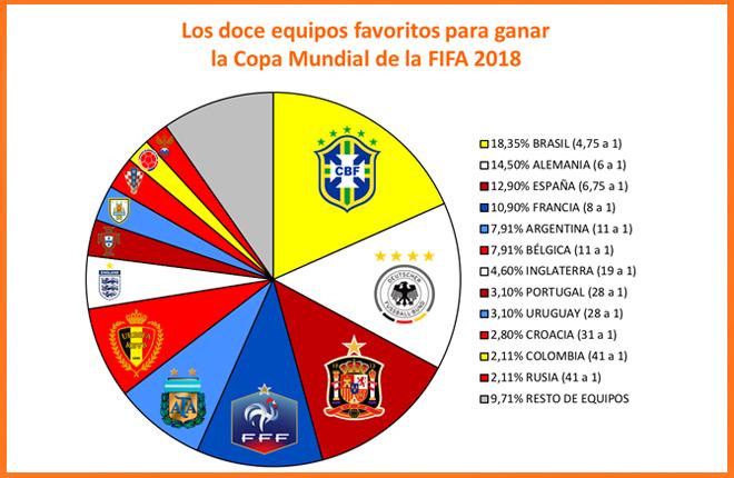 Brasil favorita para ganar el Mundial seg&uacute;n 888<br />