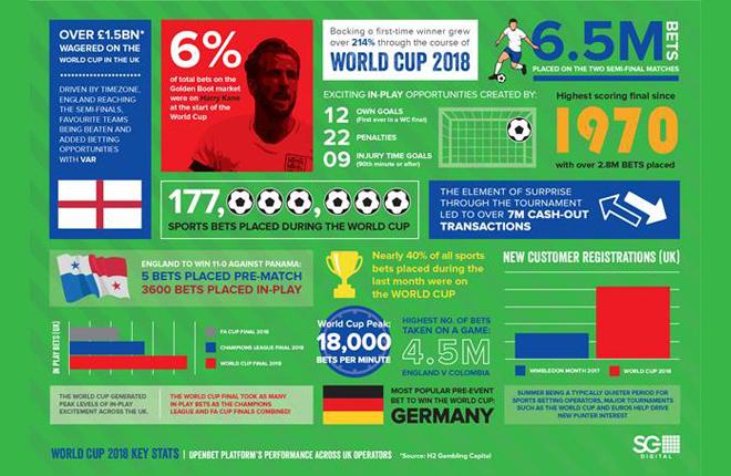 SG Digital proces&oacute; m&aacute;s de 117 millones de apuestas durante la Copa del Mundo de F&uacute;tbol<br />
