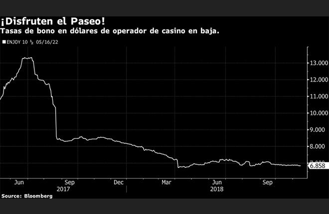 Los inversionistas de los casinos ENJOY&nbsp;est&aacute;n felices: los bonos han retornado un 11% en lo que va de a&ntilde;o<br />