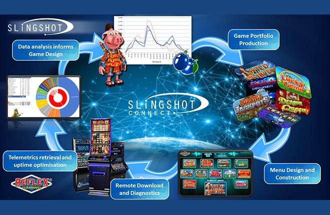 Slingshot, la solución para mejorar las recaudaciones en los pubs del Reino Unido