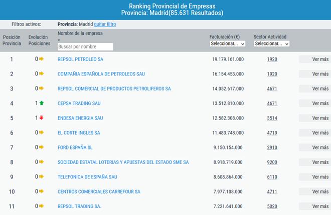 Ránking de empresas por facturación en la provincia de Madrid: ONCE, CODERE APUESTAS, SPORTIUM, ...