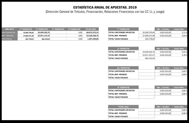 ANDALUCIA: DATOS DE LAS APUESTAS EN EL SEGUNDO TRIMESTRE DE 2019